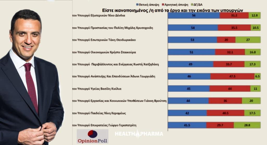 Η κατάταξη των υπουργών, με τις θετικές και αρνητικές απόψεις, όπως προέκυψε από τη δημοσκόπηση της Opinion Poll: