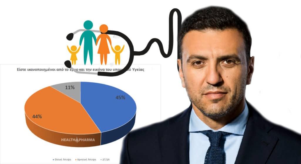 Στη δεκάδα των δημοφιλέστερων υπουργών της δημοσκόπησης που διεξήγαγε η Opinion Poll φιγουράρει ο υπουργός Υγείας Βασίλης Κικίλιας, επιβεβαιώνοντας παράλληλα το προβάδισμα 17 ποσοστιαίων μονάδων που διατηρεί η ΝΔ έναντι του ΣΥΡΙΖΑ.