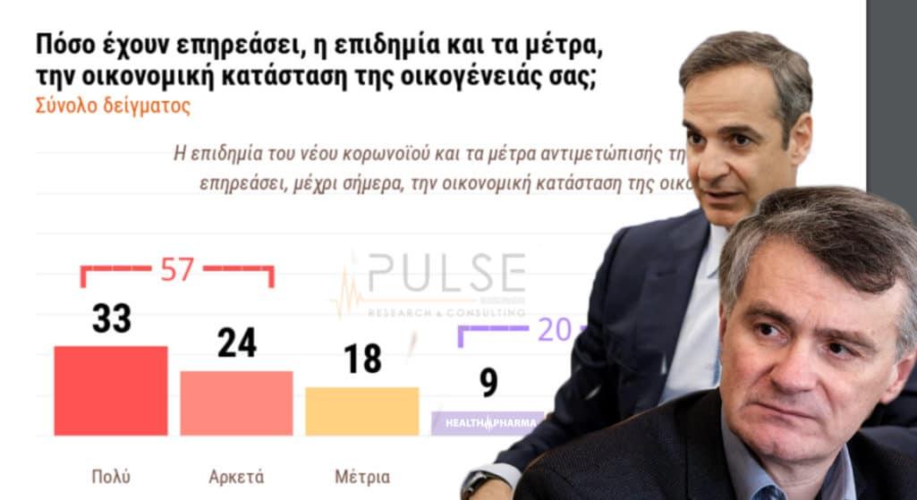 Δημοσκοπήσεις: Σαρωτική αποδοχή για Σωτήρη Τσιόδρα και κυβέρνηση