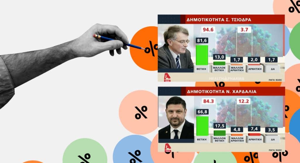 Δημοφιλέστερος Έλληνας ο Σωτήρης Τσιόδρας με 94,6% – Δημοσκόπηση