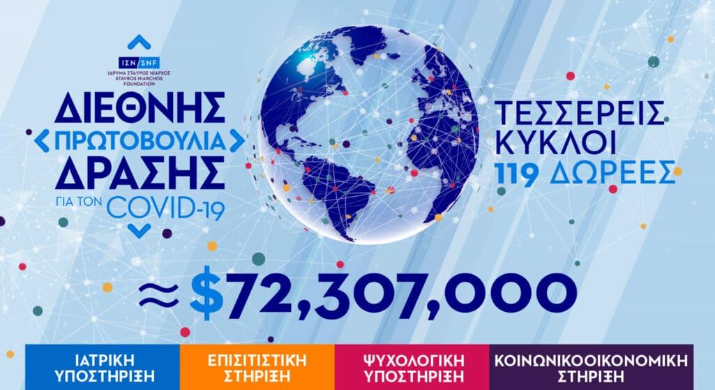 ΙΣΝ: Δωρεές 10,8 εκατ. για την αντιμετώπιση της πανδημίας COVID-19