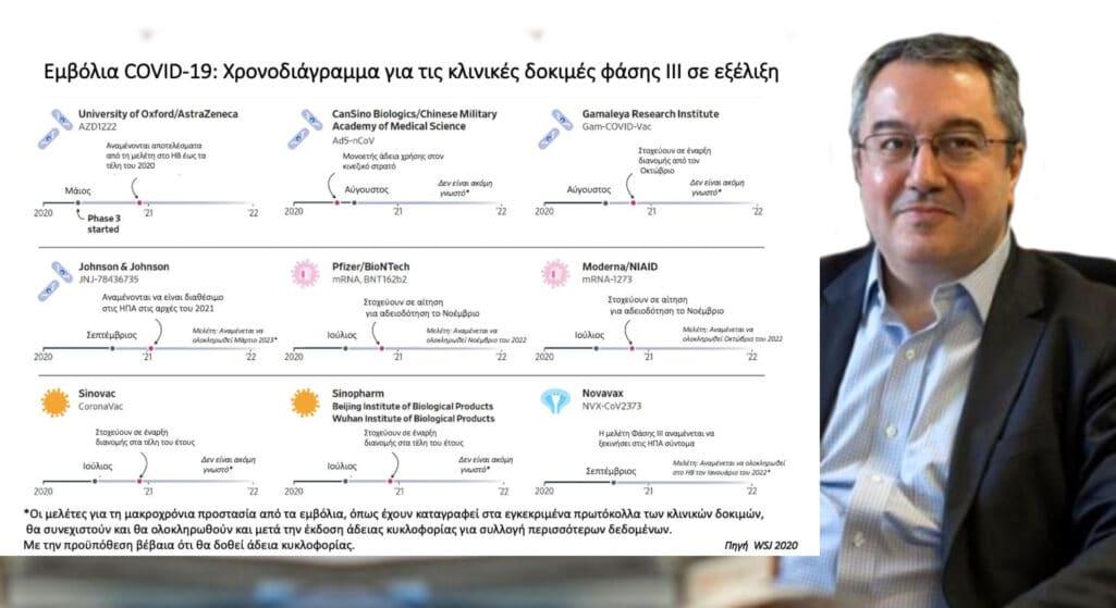 Τον «χάρτη» των προχωρημένων εμβολίων στη μάχη κατά της πανδημίας του κορωνοϊού, που βρίσκεται πλέον «επίσημα» στη δεύτερη φάση της, παρουσιάζει ο Ηλίας Μόσιαλος σε ανάρτηση του.